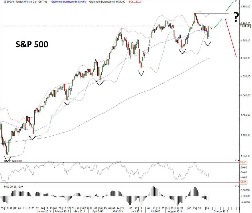 S&P500 11.10.13