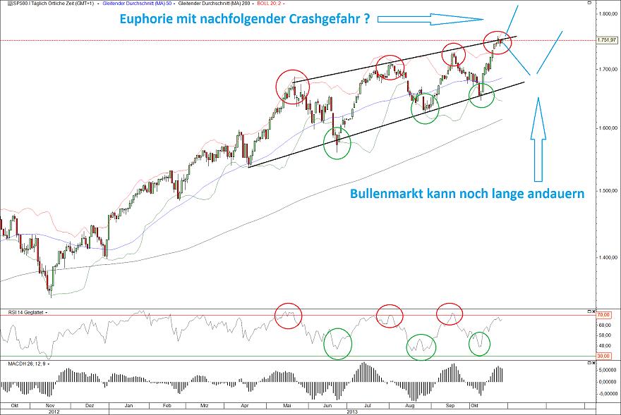 S&P500 25.10.13