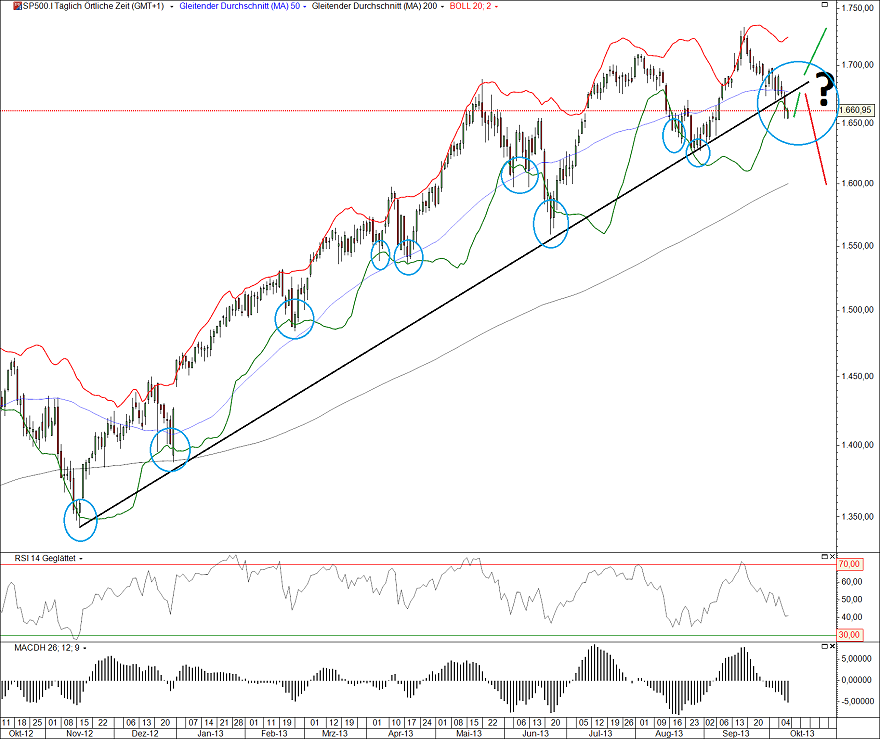 Wo finde ich bollinger bands