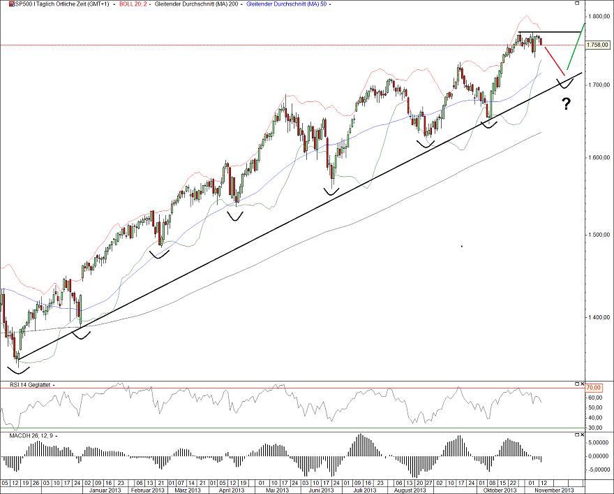 S&P500 13.11.13