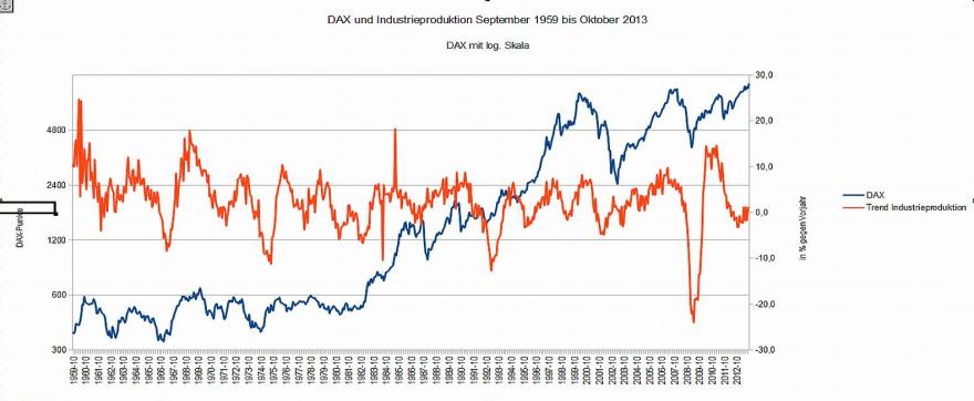 Schaubild DAX und Industrieproduktion