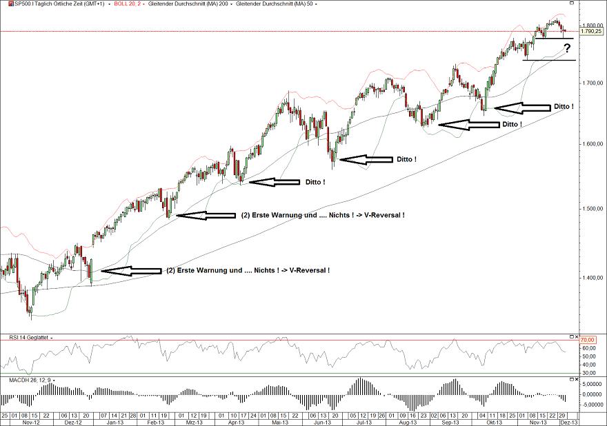 S&P500 05.12.13