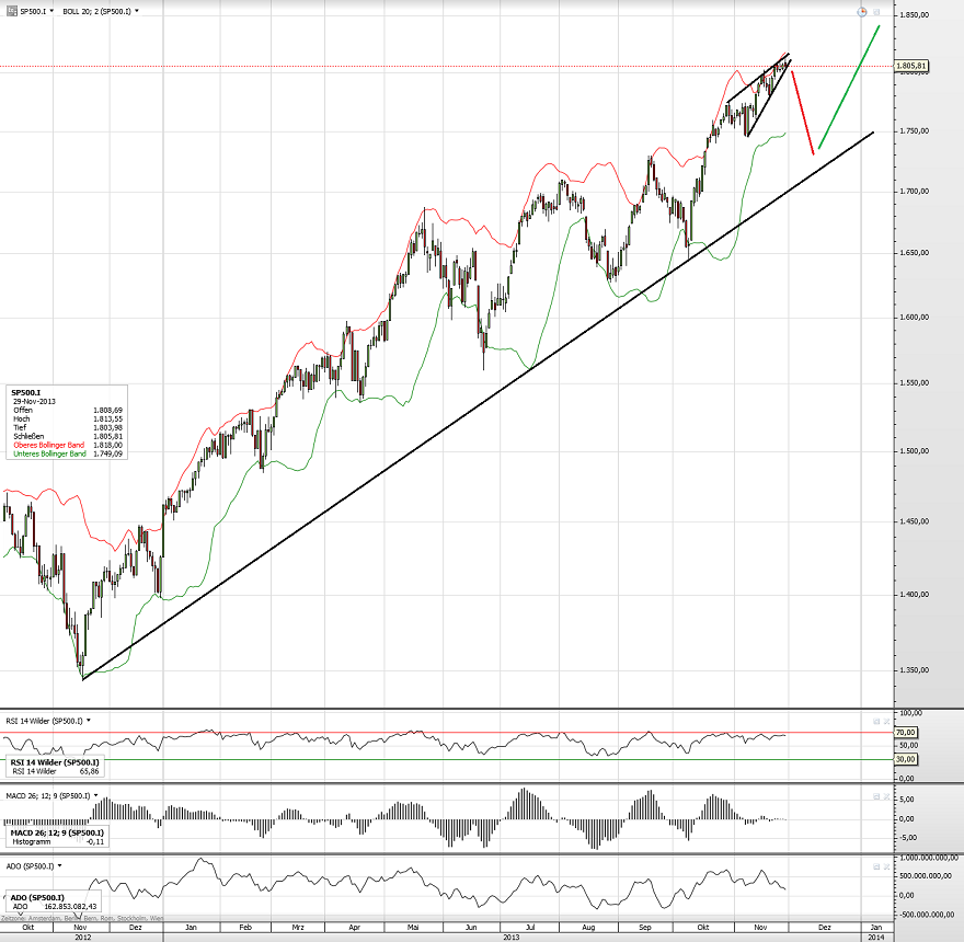 S&P500 Aufwärtstrend 021213