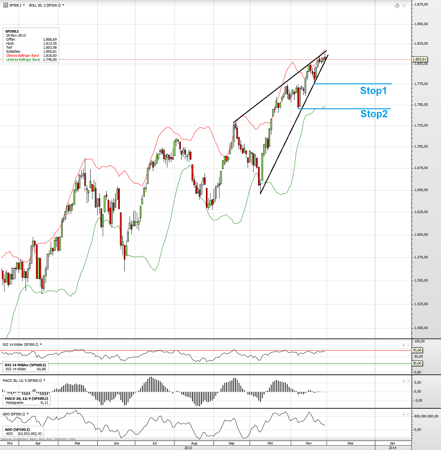 S&P500 Rising Wedge 02.12.13