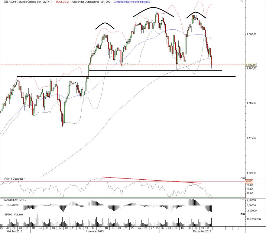 S&P500 Stunden 12.12.13
