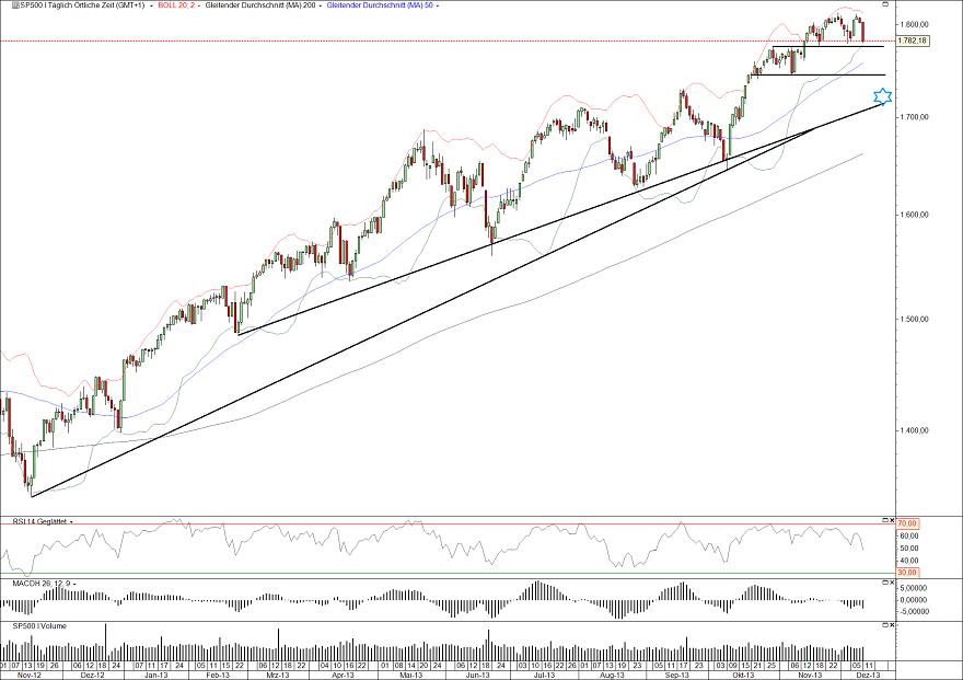 S&P500 Tag 12.12.13