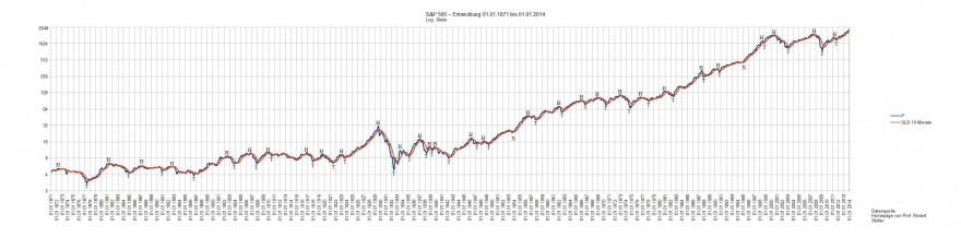 Grafik Standard&Poors Januar 1871 bis Januar 2014