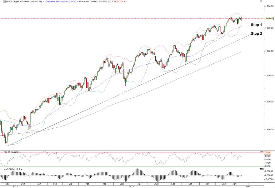 S&P500 22.01.14 Tag