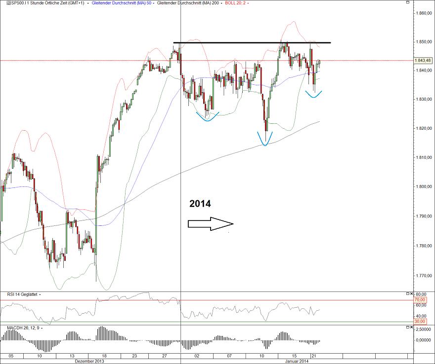 S&P500 22.01.14