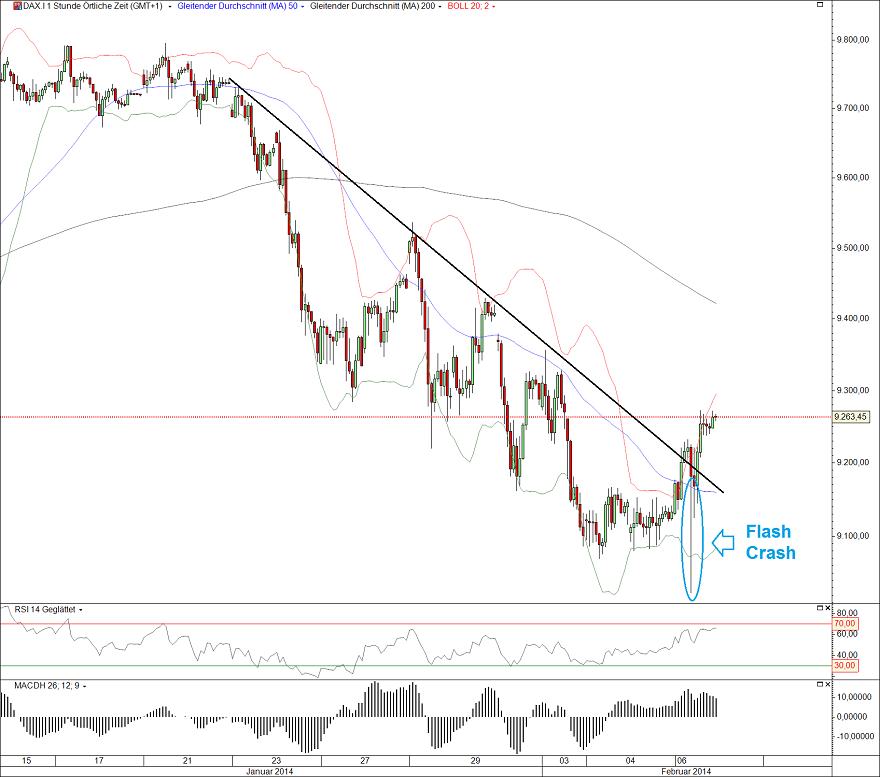 börse stuttgart aktienkurse dax 30