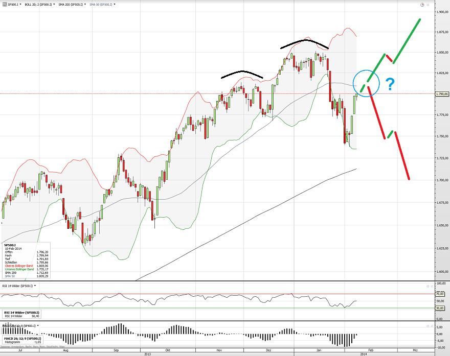 S&P500 11.02.14