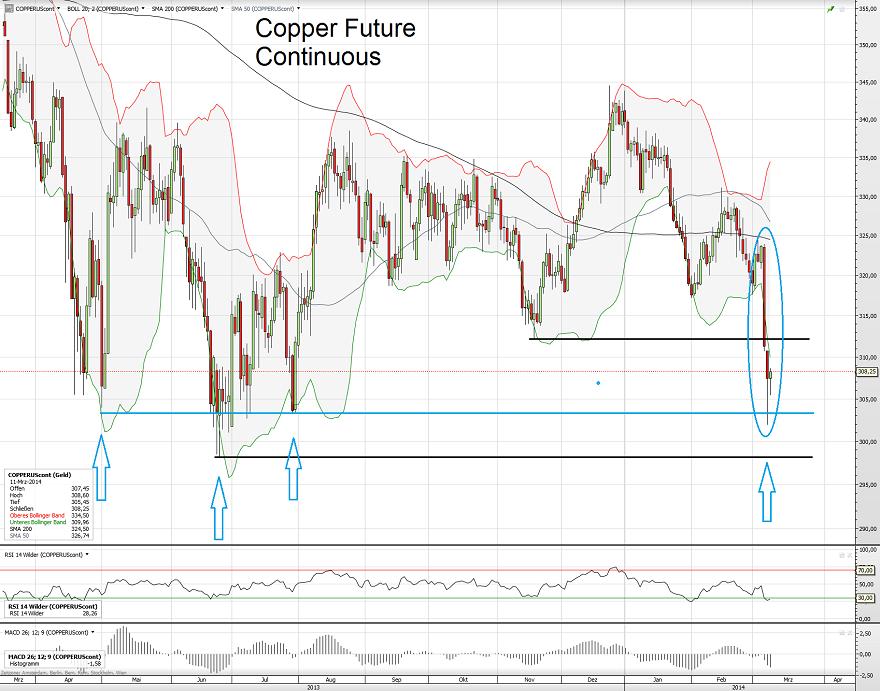 Copper 11.03.14