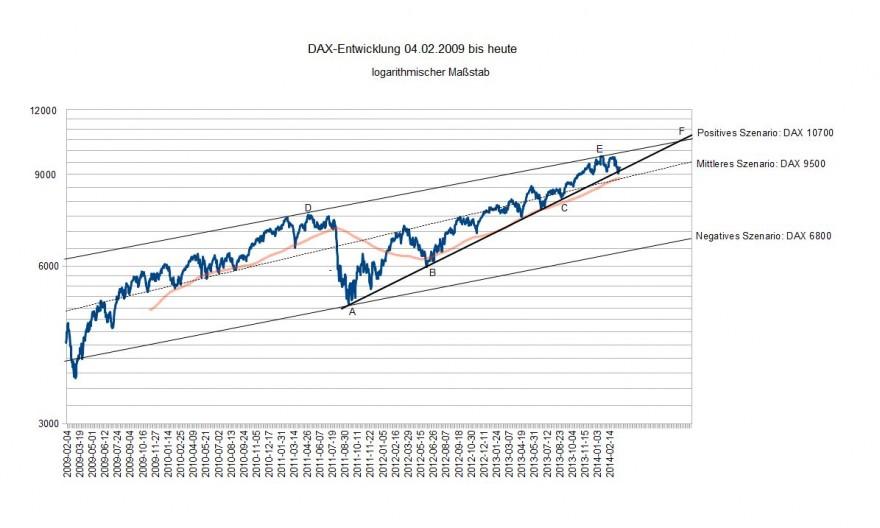DAX 01.02.2009 bis heute