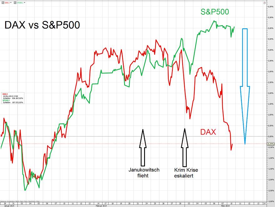 DAX vs S&P500 11.03.14