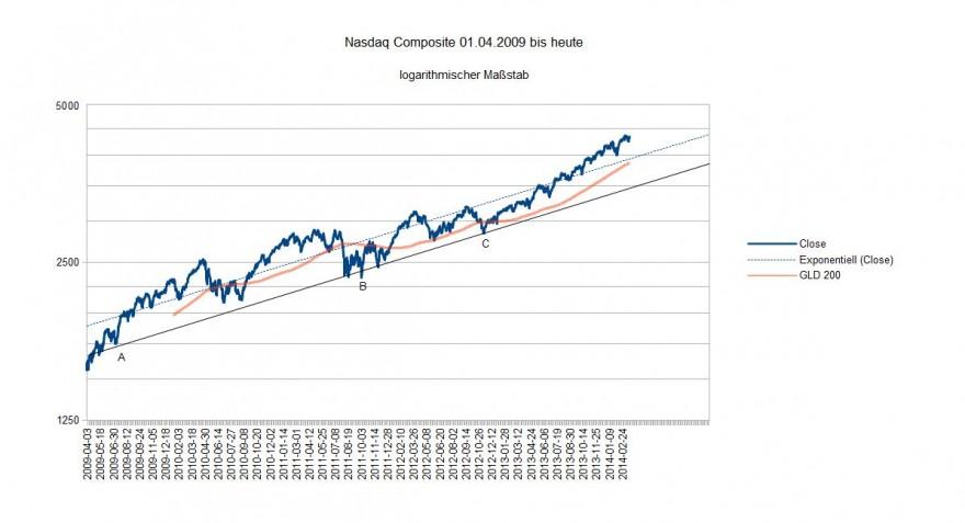 Nasdaq Composite 2009 bis heute