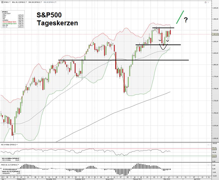 S&P500 Tag 24.03.14