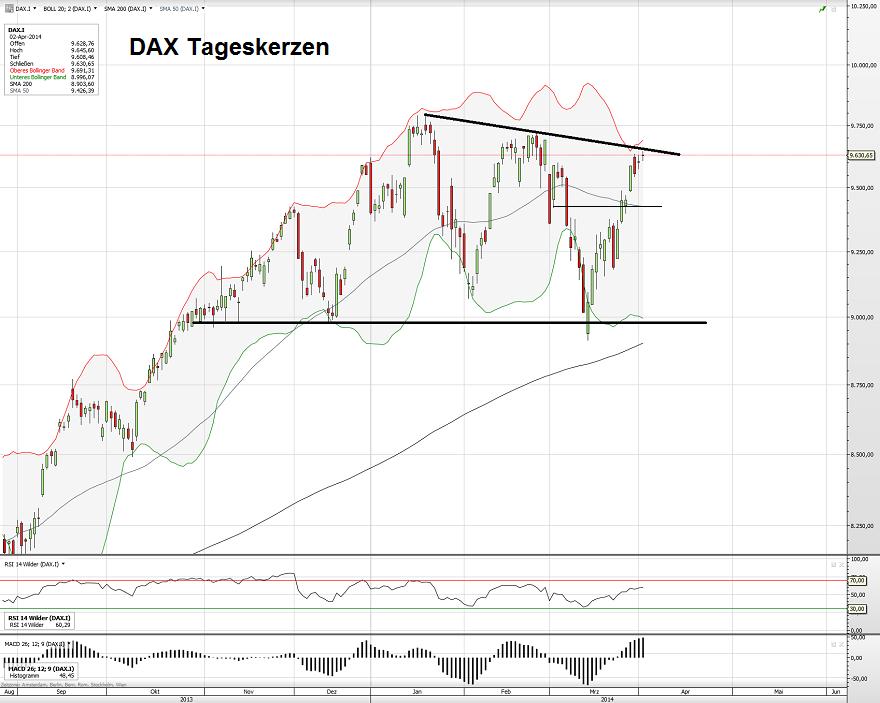 DAX 03.04.14 2