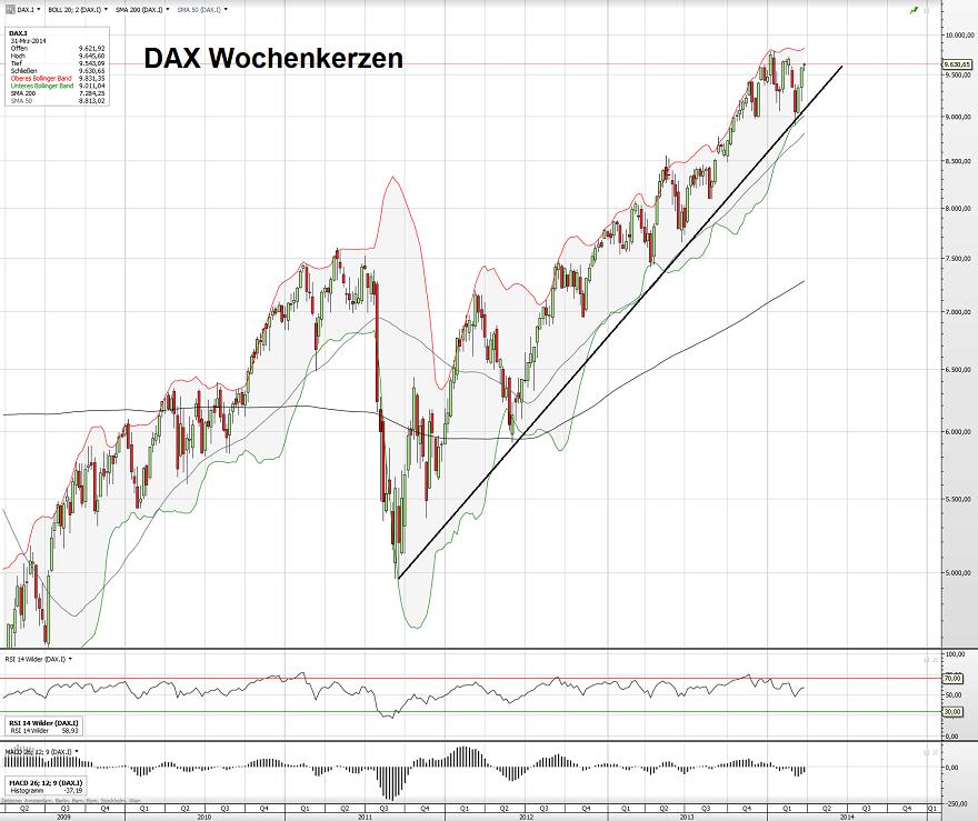 DAX 03.04.14 Wochen
