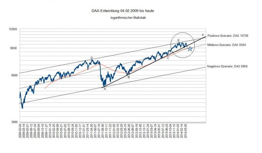 DAX 2009 bis heute
