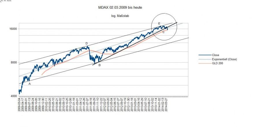 MDAX 2009 bis heute