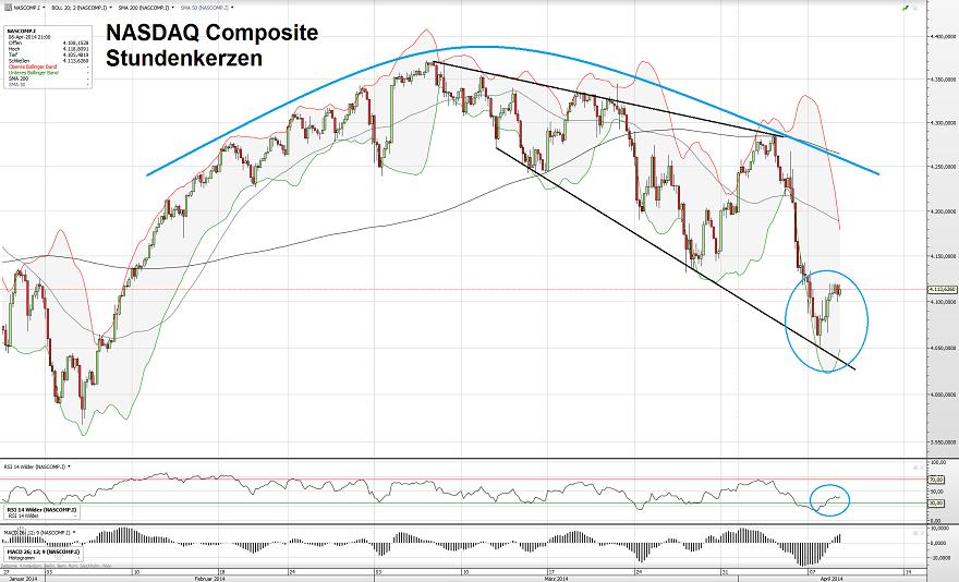 NASDAQ 09.04.14