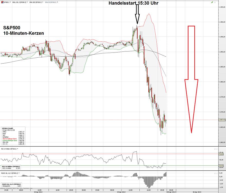 S&P500 04.04.14