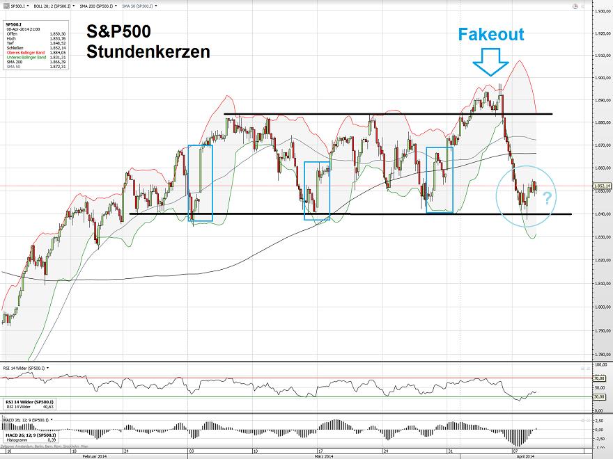 S&P500 09.04.14