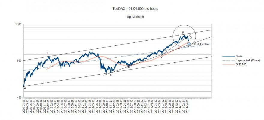 TecDAX 2009 bis heute