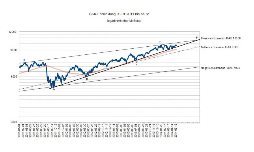 DAX 03.01.2011 bis heute