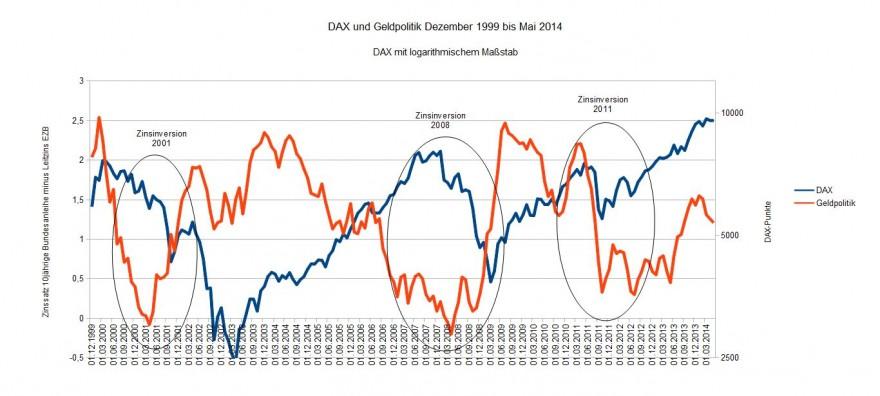 DAX und Geldpolitik 1999-2014