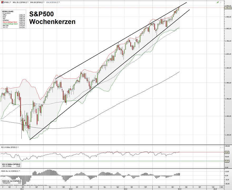 S&P500 07.07.14