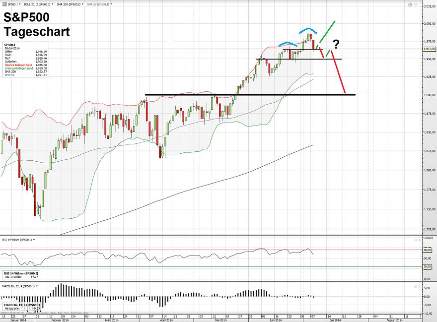 S&P500 09.07.14 2