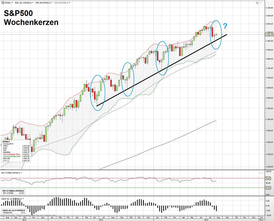 Gekröse – Mr-Market Börsenblog über Trading, Aktien, Trends und Märkte