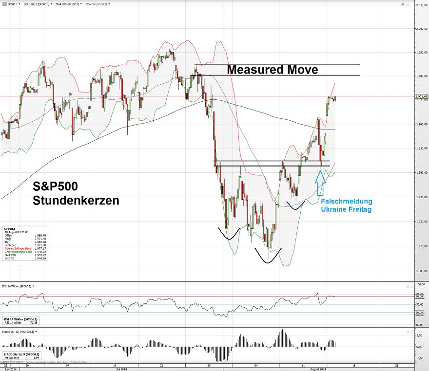 S&P500 19.08.14 2