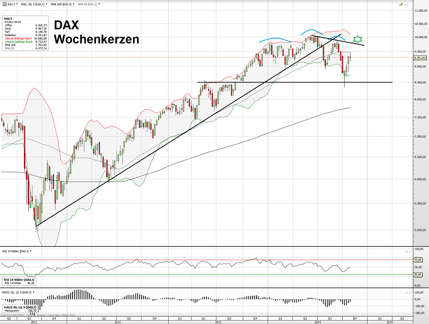 DAX 09.11.14
