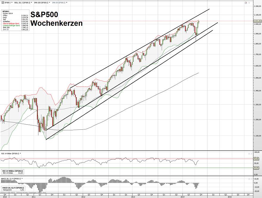 S&P500 09.11.14 2