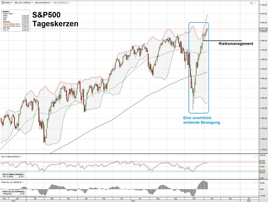 S&P500 09.11.14