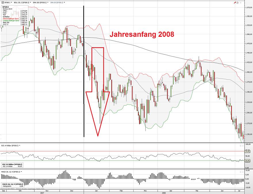S&P500 2007