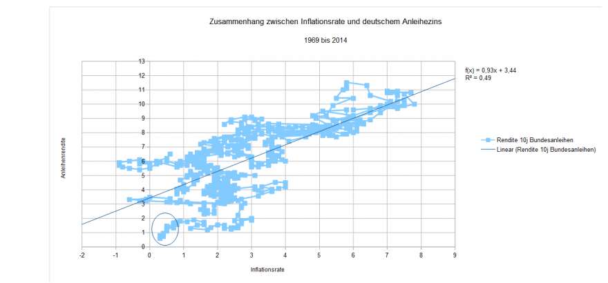 Inflation und Anleihezins