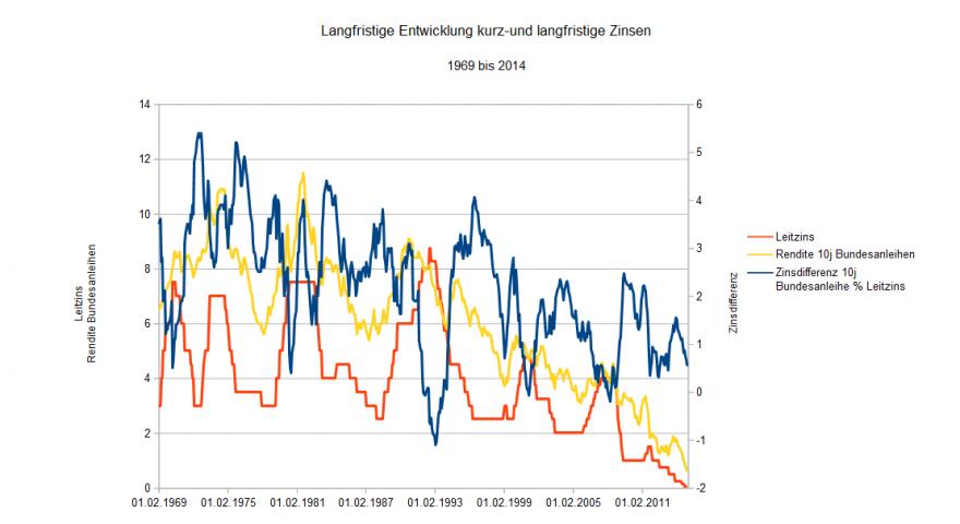Langfristige Entwicklungen Zinsen