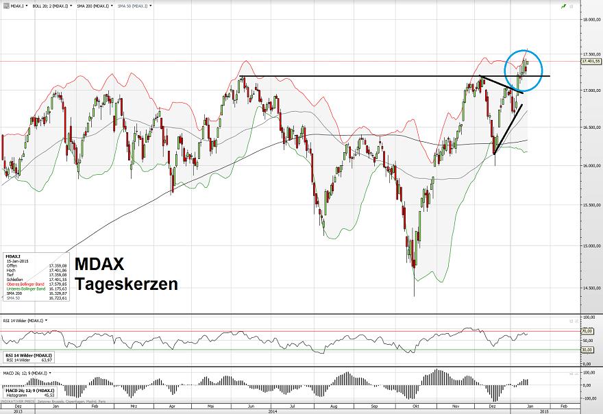 MDAX 15.01.15