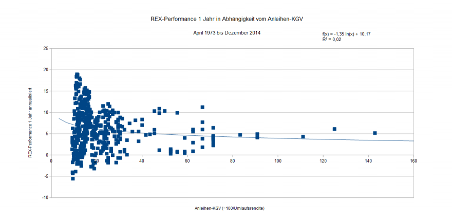 REX-Performance 1 Jahr in Abh v Kurs-Rendite-Verh