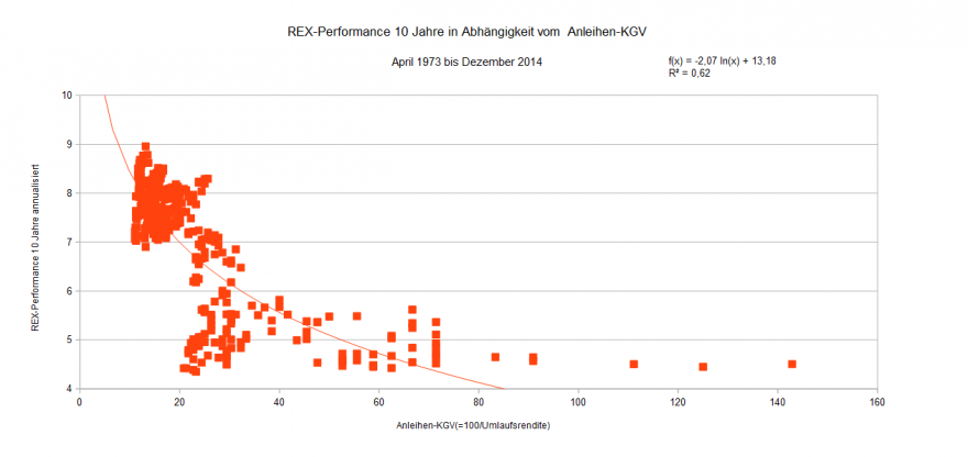 REX-Performance 10 Jahre  in Abh v Kurs-Rendite-Verh