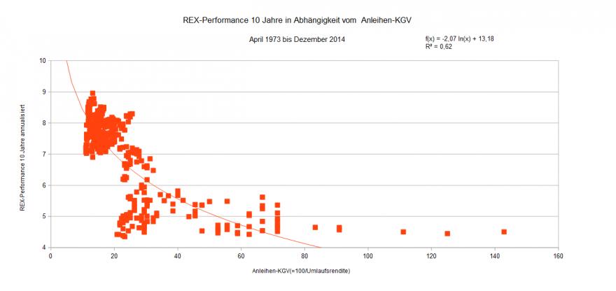 REX-Performance 10 Jahre  in Abh v Kurs-Rendite-Verh