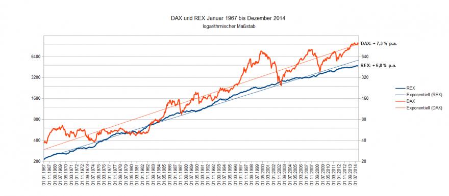 REX vs DAX 1967-2014