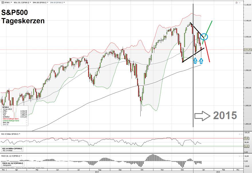 S&P500 15.01.15 2