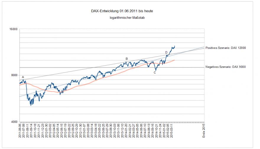 DAX Entwicklung seit 01.06.2011