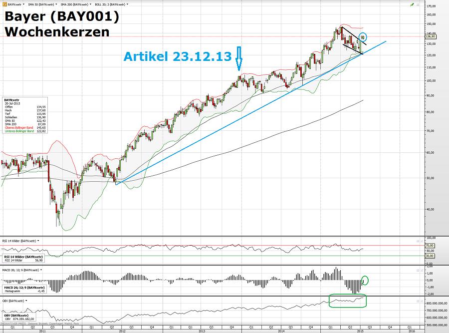 Bayer 20.07.15