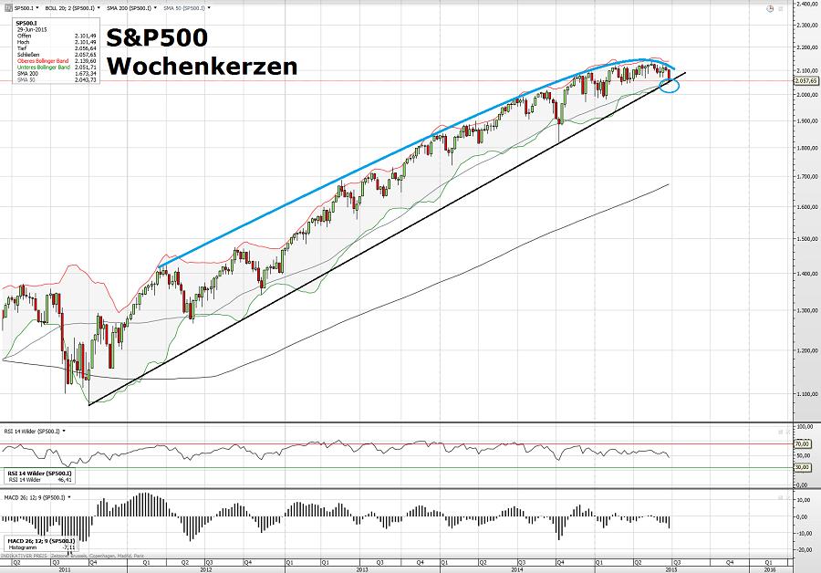 S&P500 29.06.15 2
