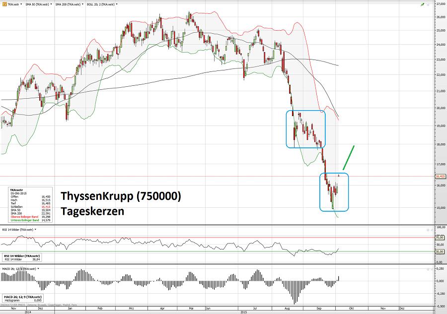 ThyssenKrupp 05.10.15